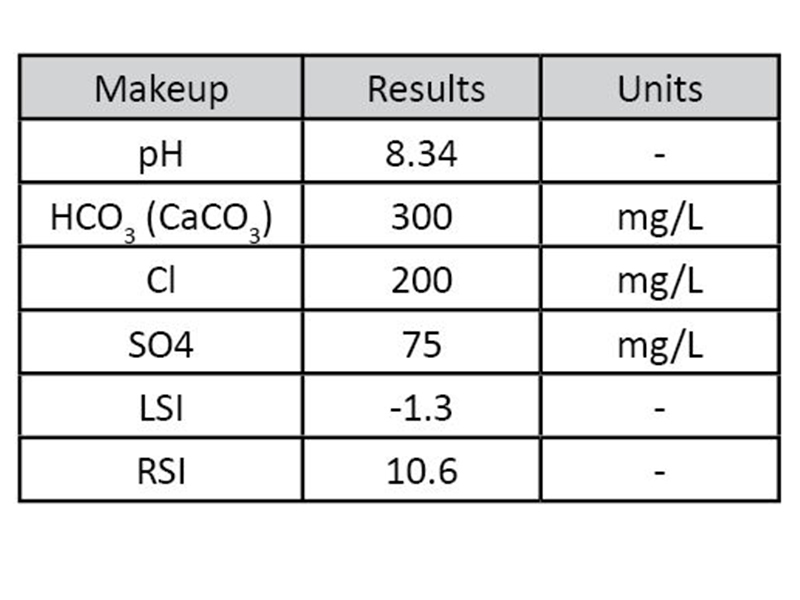 Table 2: Makeup water for Cold Loop trials