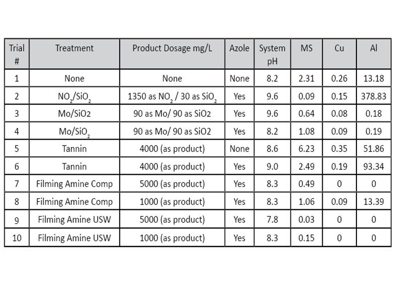 Table 3: Corrosion rates of experimental trials.
