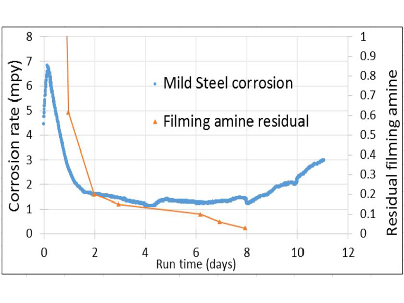 Figure 7: Extended trial of 10ppm filming amine initial dose with residual testing.