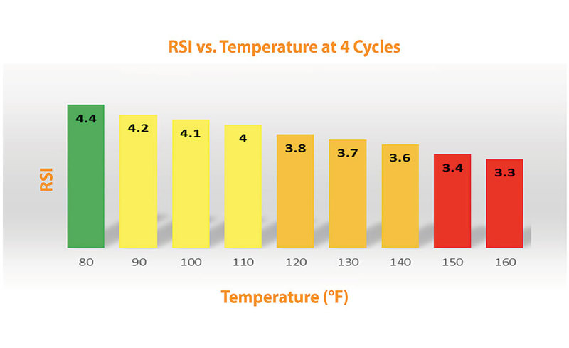 Figure 1: The chart shows how the scaling potential changes with increasing temperature using the example in table 1.