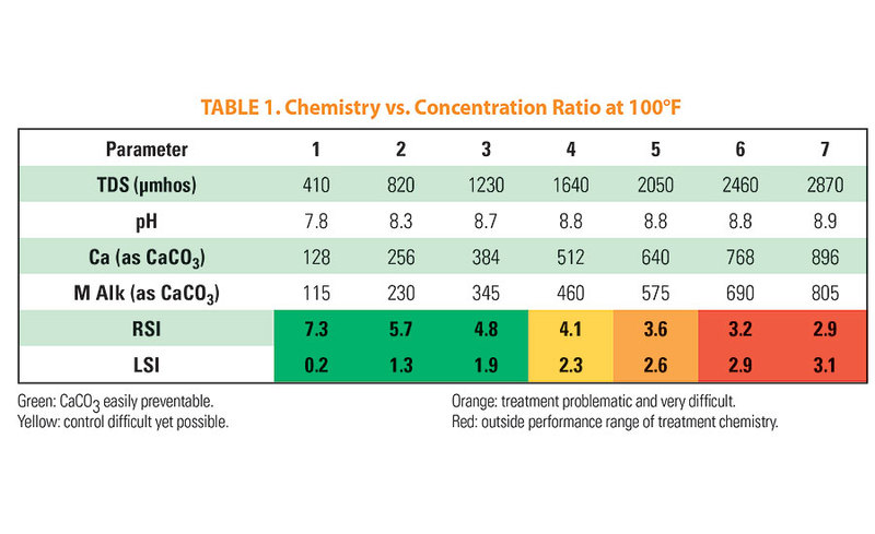 Table 1: Chemistry vs. Concentration Ratio at 100°F