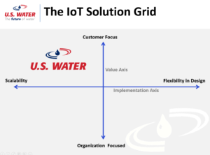 Internet of Things Solution Grid
