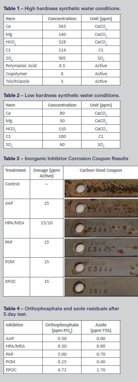 Pursuit of a Green Carbon Steel Corrosion Inhibitor: Tables 1, 2, 3 & 4
